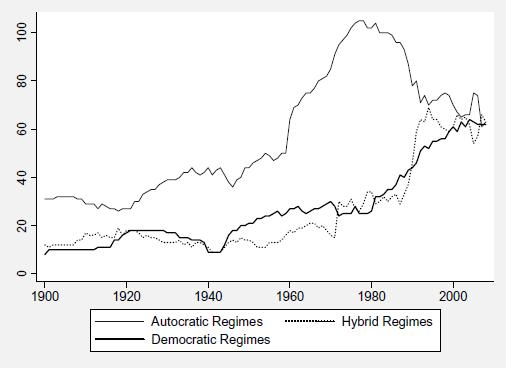 Ilustrace ve sborníku Direct Democracy Worldwide ukazuje počet nástrojů přímé demokracie podle typu režimu. Většinu dvacátého století k nim měly nejblíž nedemokratické režimy.